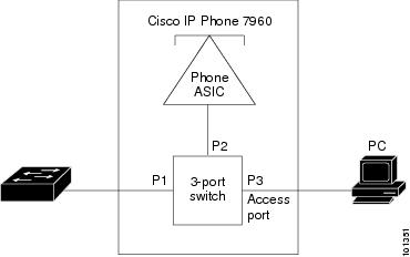 https://www.cisco.com/c/en/us/td/docs/switches/lan/catalyst2960/software/release/12-2_53_se/configuration/guide/2960scg/swvoip.html