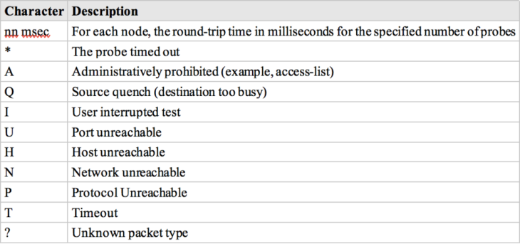 Traceroute Text Characters